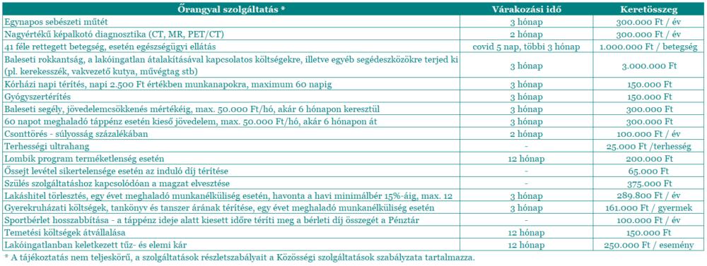 IZYS Egészségpénztár - összefoglaló táblázat